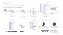 Biokaasulaitoksen prosessikaavio.