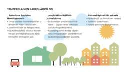 Tamperelainen kaukolämpö ja sen hyödyt piirroskuvassa.