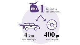 Infograafi, joka osoittaa, miten yksi lajiteltu biojätepussi tuottaa biokaasua, jolla henkilöauto voi ajaa neljä kilometriä tai ravinnetta, jolla voidaan tuottaa 400 grammaa ruisleipää.